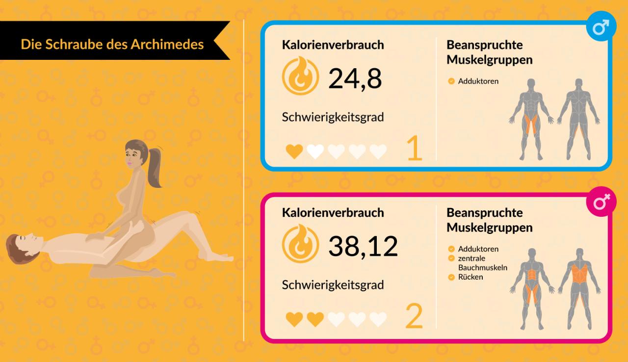Platz 12: Die Schraube des Archimedes – Kalorienverbrauch der Frau: 38,12 kcal