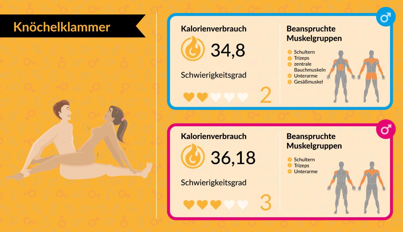 Platz 18: Knöchelklammer – Kalorienverbrauch der Frau: 36,18 kcal