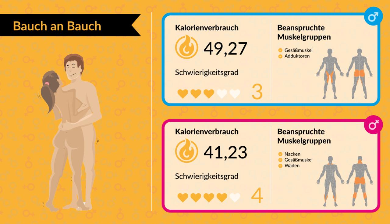 Platz 7: Bauch an Bauch – Kalorienverbrauch der Frau: 41,23 kcal